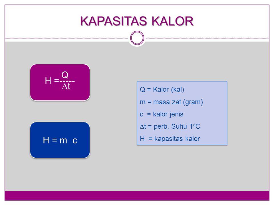 KAPASITAS KALOR Q H =-----  t Q H =-----  t H = m c Q = Kalor (kal) m = masa zat (gram) c = kalor jenis  t = perb. Suhu 1  C H = kapasitas kalor Q