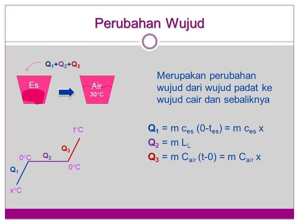 Perubahan Wujud Merupakan perubahan wujud dari wujud padat ke wujud cair dan sebaliknya Q 1 = m c es (0-t es ) = m c es x Q 2 = m L L Q 3 = m C air (t