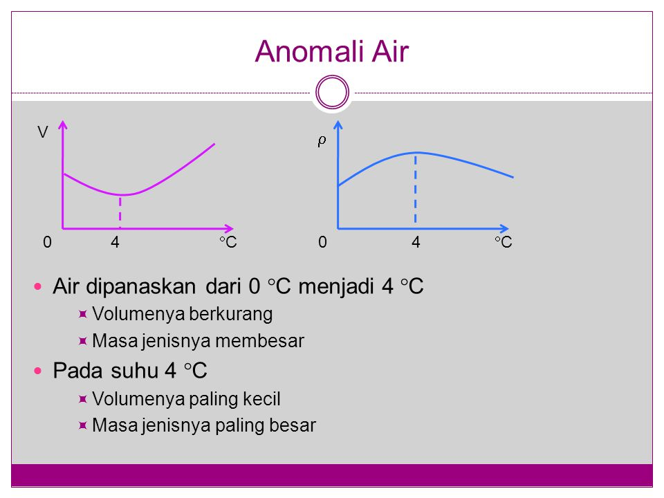 Anomali Air Air dipanaskan dari 0  C menjadi 4  C  Volumenya berkurang  Masa jenisnya membesar Pada suhu 4  C  Volumenya paling kecil  Masa jen