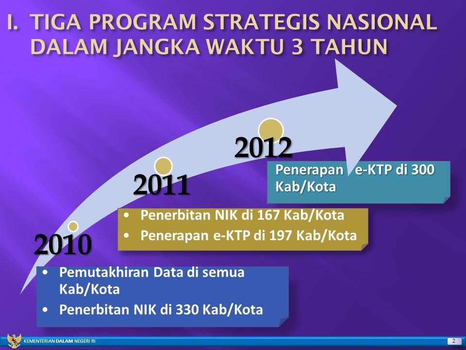 Penerapan e-KTP di 300 Kab/Kota Penerapan e-KTP di 300 Kab/Kota2010 2011 2012 Pemutakhiran Data di semua Kab/Kota Penerbitan NIK di 330 Kab/Kota Pener