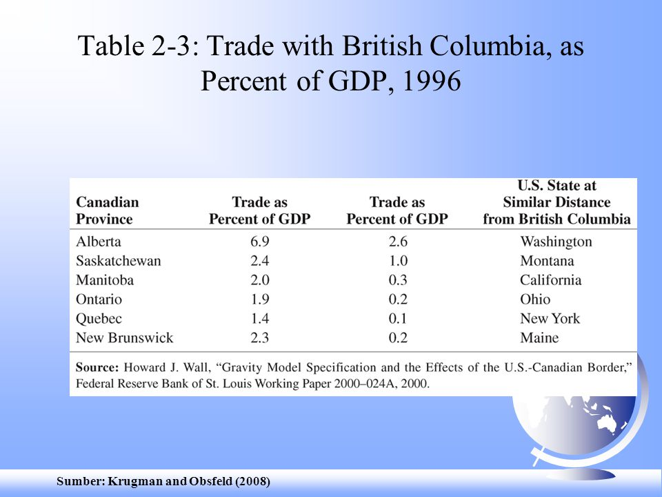 Sumber: Krugman and Obsfeld (2008) Table 2-3: Trade with British Columbia, as Percent of GDP, 1996
