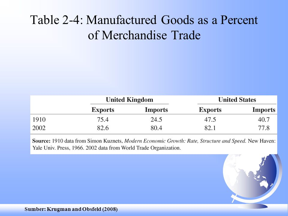 Sumber: Krugman and Obsfeld (2008) Table 2-4: Manufactured Goods as a Percent of Merchandise Trade