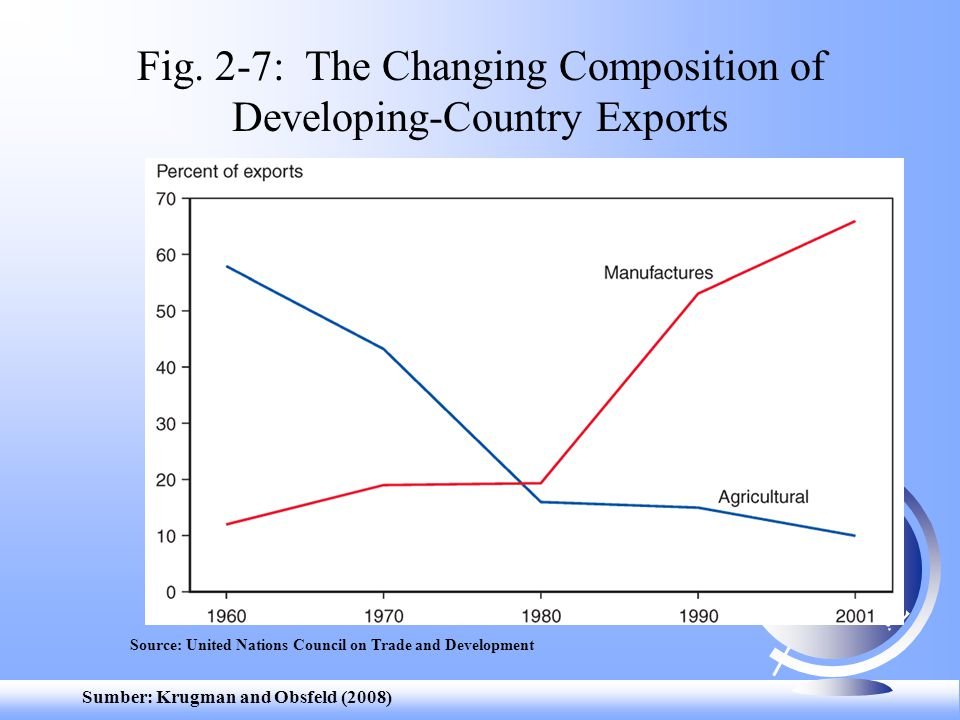 Sumber: Krugman and Obsfeld (2008) Fig. 2-7: The Changing Composition of Developing-Country Exports Source: United Nations Council on Trade and Develo