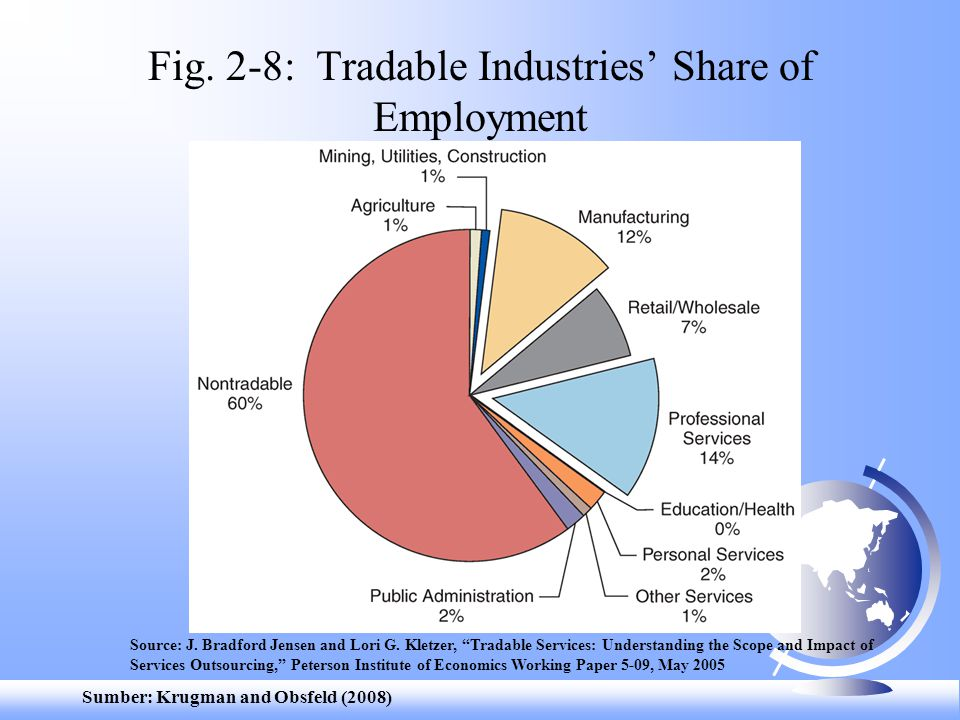 Sumber: Krugman and Obsfeld (2008) Fig.2-8: Tradable Industries' Share of Employment Source: J.