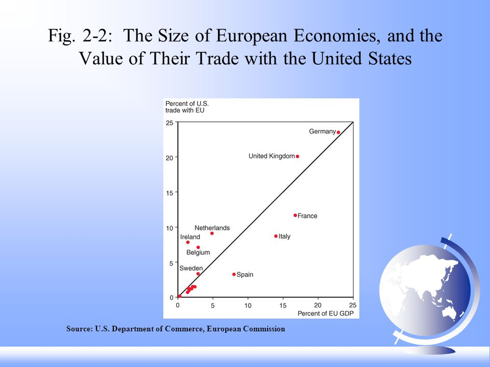 Fig. 2-2: The Size of European Economies, and the Value of Their Trade with the United States Source: U.S. Department of Commerce, European Commission