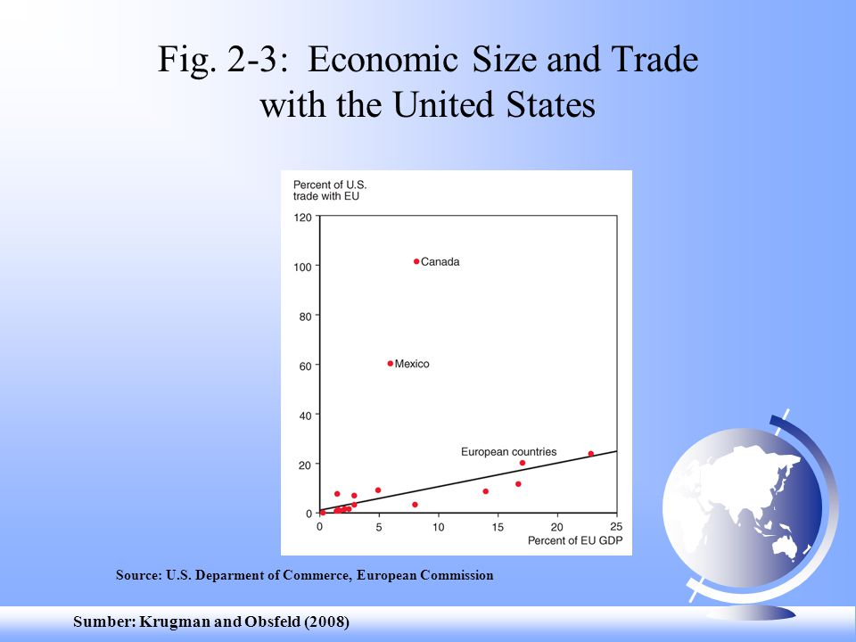 Sumber: Krugman and Obsfeld (2008) Fig.2-4: Canadian Provinces and U.S.