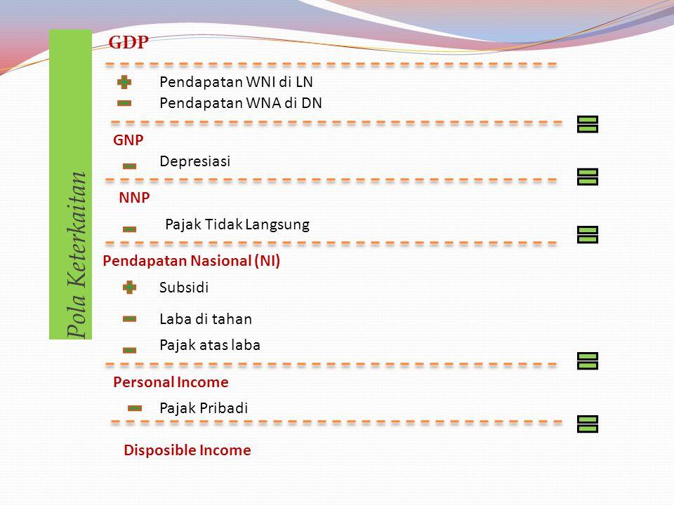 PERTUMBUHAN GDP Peningkatan/ pertumbuhan GDP  Tingkat pertumbuhan ekonomi Pertumbuhan GDP, karena: 1. Perubahan ketersediaan resources 2. Peningkatan