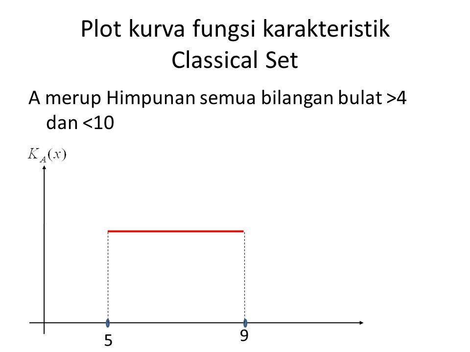 Plot kurva fungsi karakteristik Classical Set A merup Himpunan semua bilangan bulat >4 dan <10 5 9