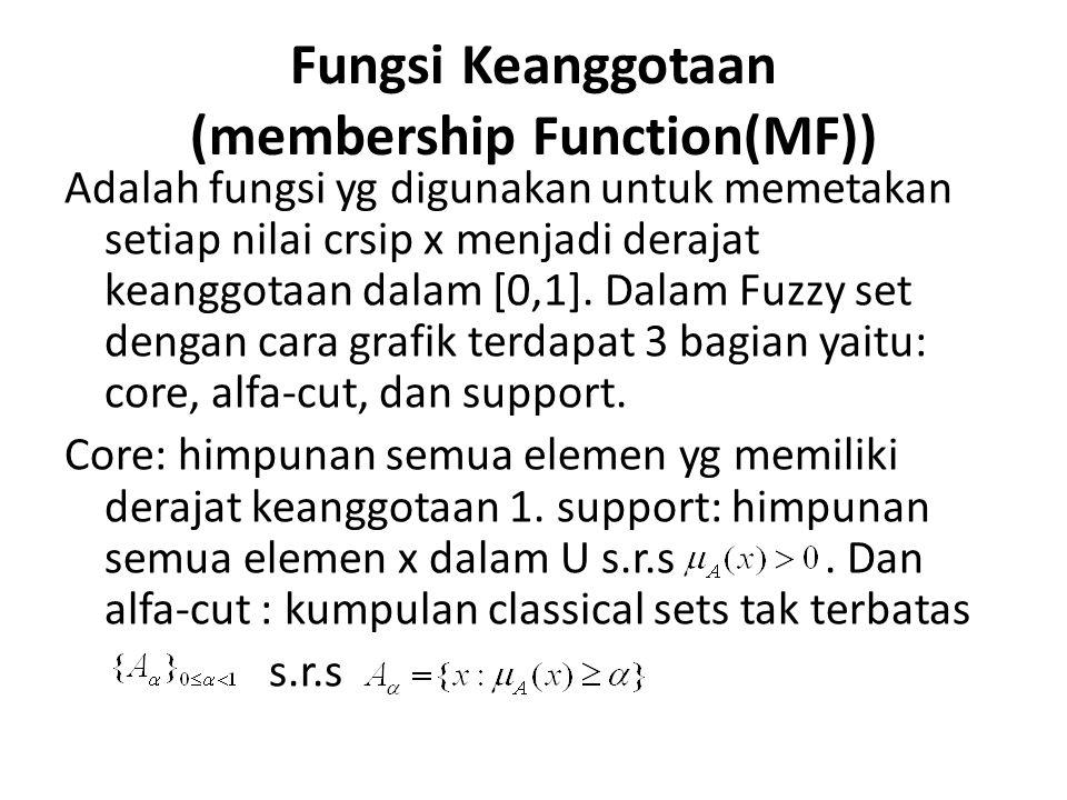 Fungsi Keanggotaan (membership Function(MF)) Adalah fungsi yg digunakan untuk memetakan setiap nilai crsip x menjadi derajat keanggotaan dalam [0,1].