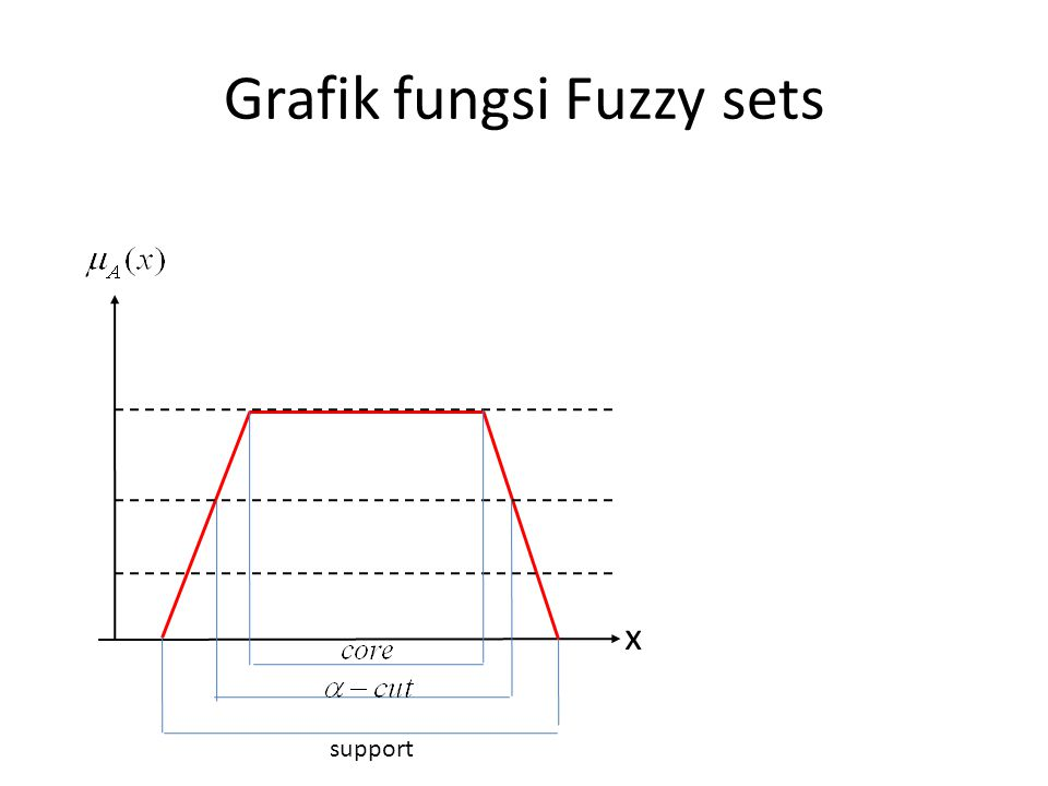 Grafik fungsi Fuzzy sets x support