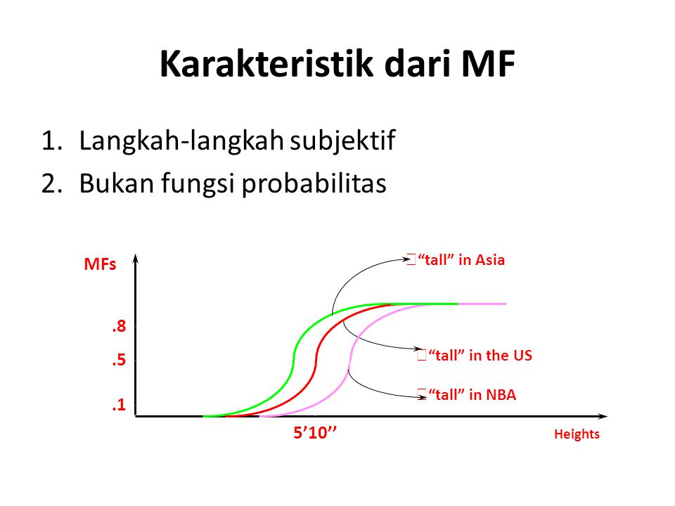 Karakteristik dari MF 1.Langkah-langkah subjektif 2.Bukan fungsi probabilitas MFs Heights 5'10''.5.8.1 tall in Asia tall in the US tall in NBA