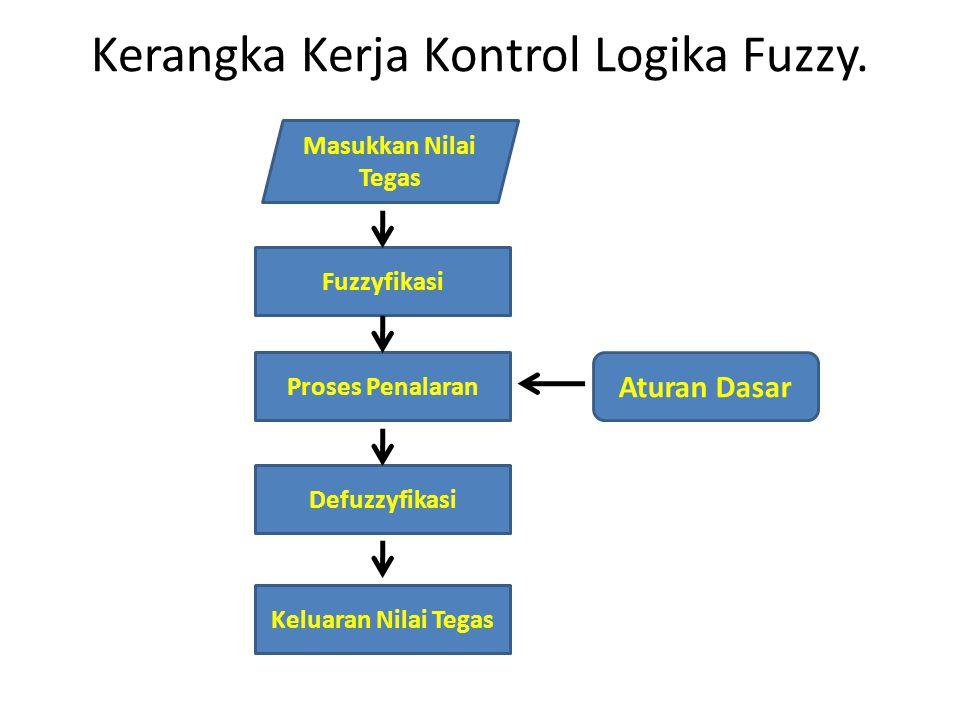 Kerangka Kerja Kontrol Logika Fuzzy.