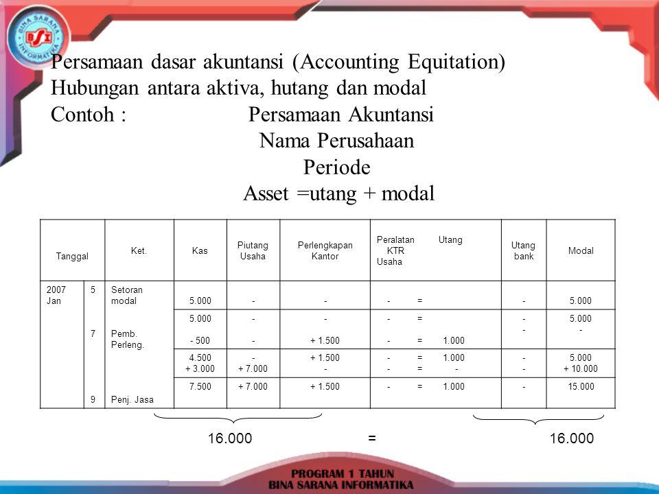 Persamaan dasar akuntansi (Accounting Equitation) Hubungan antara aktiva, hutang dan modal Contoh :Persamaan Akuntansi Nama Perusahaan Periode Asset =