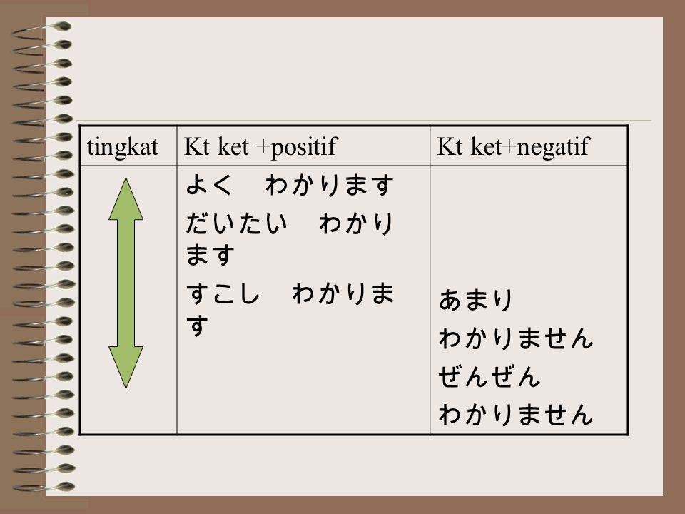 tingkatKt ket +positifKt ket+negatif よく わかります だいたい わかり ます すこし わかりま す あまり わかりません ぜんぜん わかりません