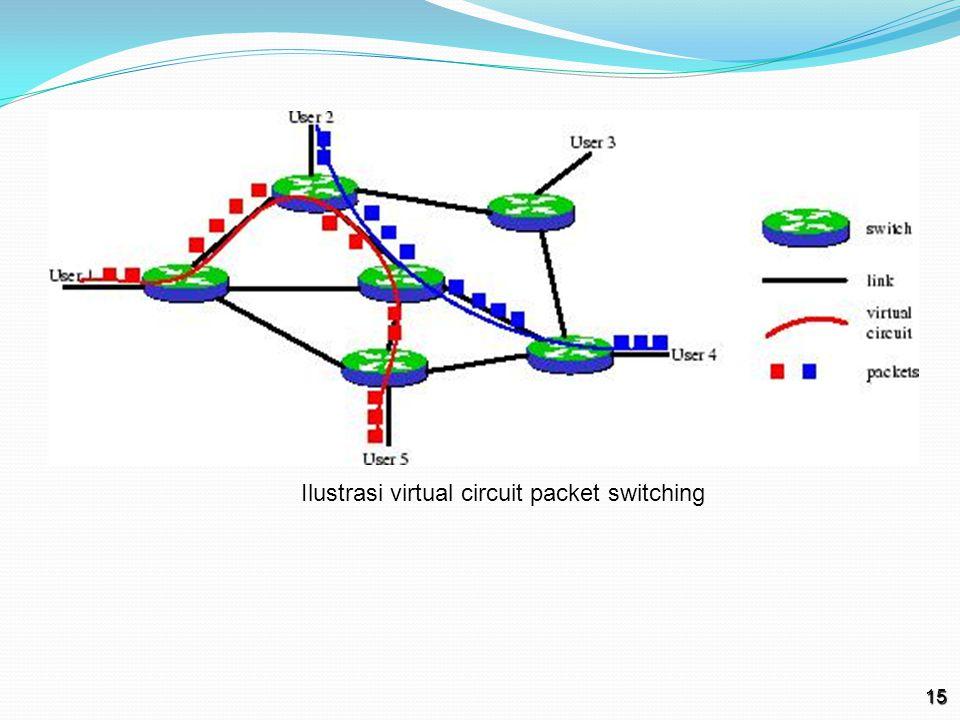 15 Ilustrasi virtual circuit packet switching