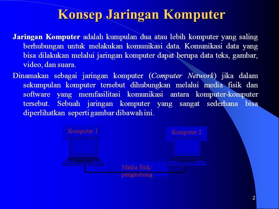 2 Konsep Jaringan Komputer Jaringan Komputer adalah kumpulan dua atau lebih komputer yang saling berhubungan untuk melakukan komunikasi data.