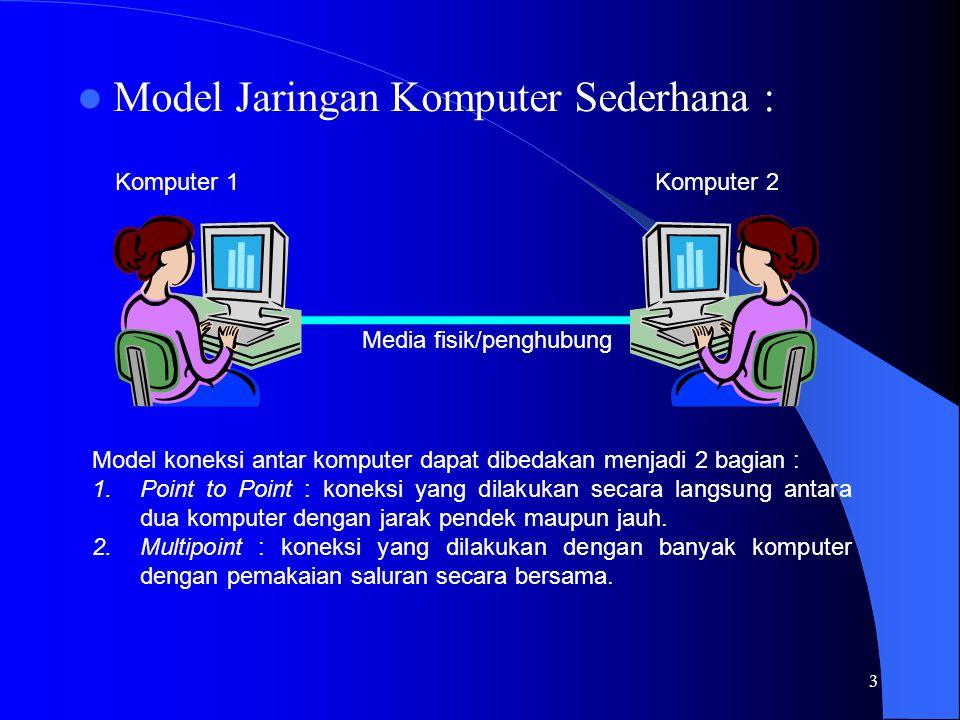 3 Model Jaringan Komputer Sederhana : Media fisik/penghubung Komputer 1Komputer 2 Model koneksi antar komputer dapat dibedakan menjadi 2 bagian : 1.Point to Point : koneksi yang dilakukan secara langsung antara dua komputer dengan jarak pendek maupun jauh.