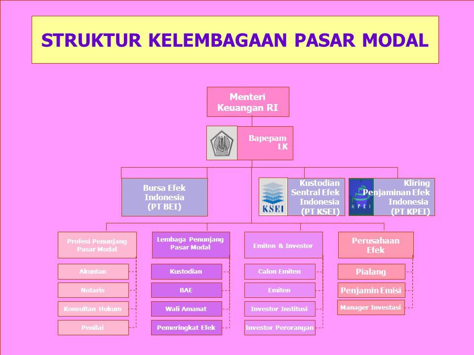 STRUKTUR KELEMBAGAAN PASAR MODAL Kliring Penjaminan Efek Indonesia (PT KPEI) Menteri Keuangan RI Bapepam LK Bursa Efek Indonesia (PT BEI) Kustodian Se