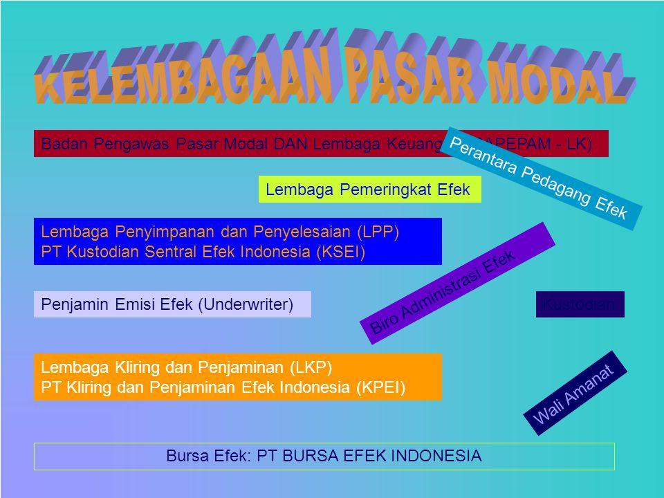 Badan Pengawas Pasar Modal DAN Lembaga Keuangan (BAPEPAM - LK) Perantara Pedagang Efek Bursa Efek: PT BURSA EFEK INDONESIA Biro Administrasi Efek Penj