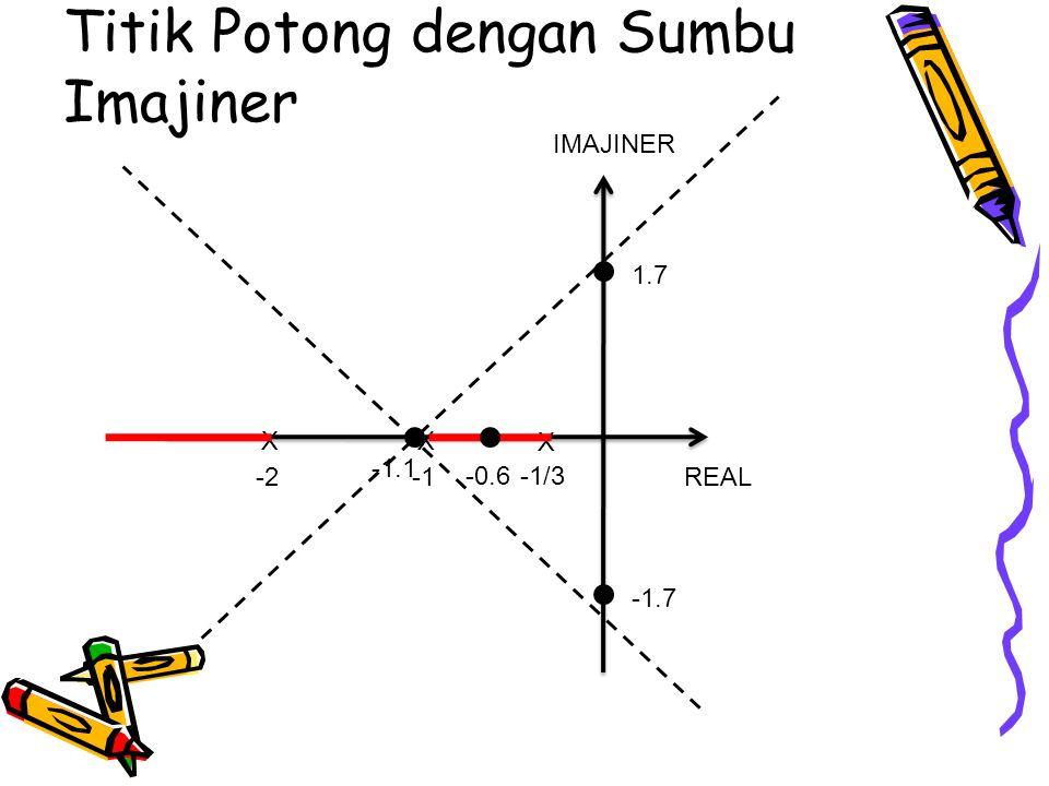 Titik Potong dengan Sumbu Imajiner REAL IMAJINER X X -1/3 X -2 -0.6 -1.1 1.7 -1.7