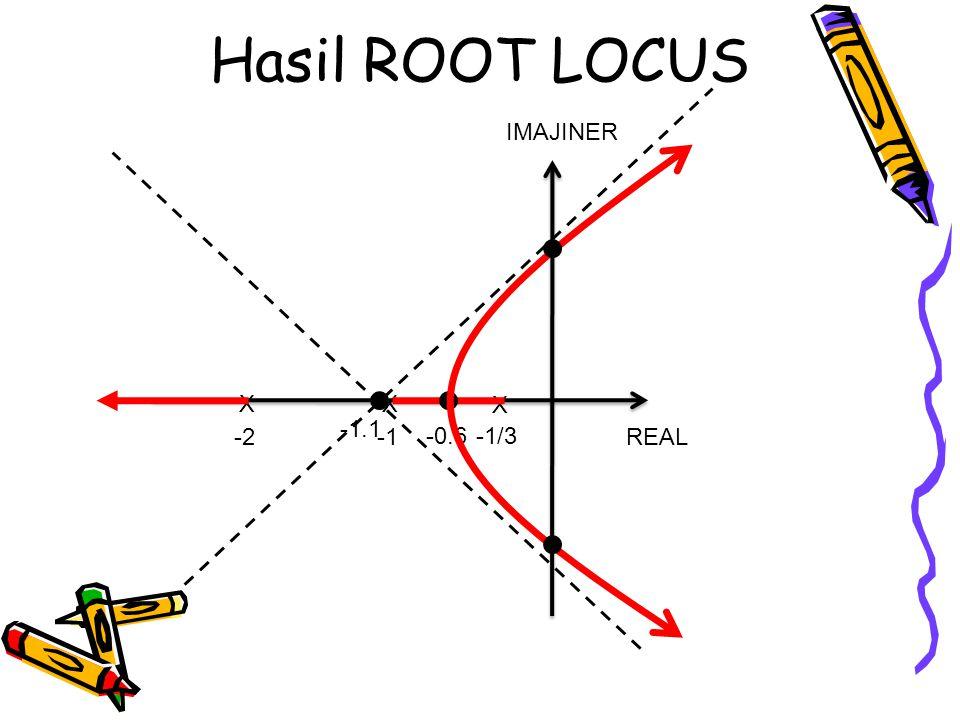 Hasil ROOT LOCUS REAL IMAJINER X X -1/3 X -2 -0.6 -1.1