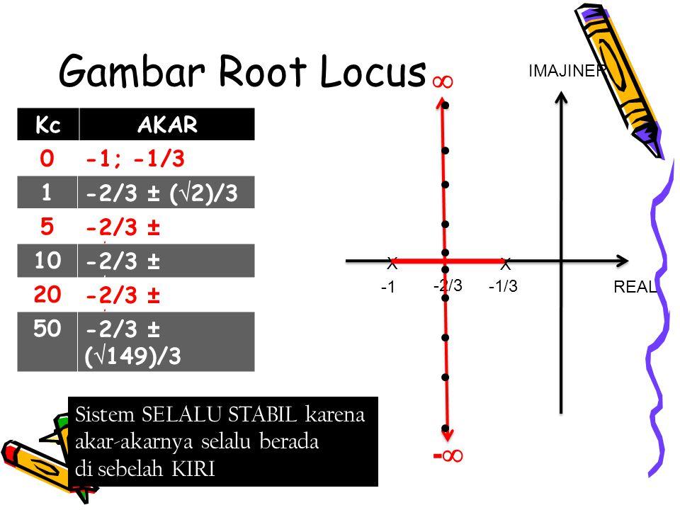Gambar Root Locus REAL IMAJINER X X -1/3 -2/3 KcAKAR 0-1; -1/3 1-2/3 ± (  2)/3 5-2/3 ± (  14)/3 10-2/3 ± (  29)/3 20-2/3 ± (  59)/3 50-2/3 ± (  1