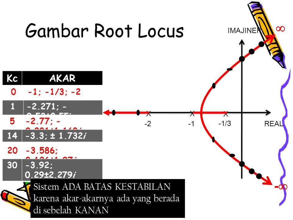 Gambar Root Locus REAL IMAJINER X X -1/3 KcAKAR 0-1; -1/3; -2 1-2.271; - 0.53±0.55i 5-2.77; - 0.281±1.168i 14-3.3; ± 1.732i 20-3.586; 0.126±1.97i 30-3