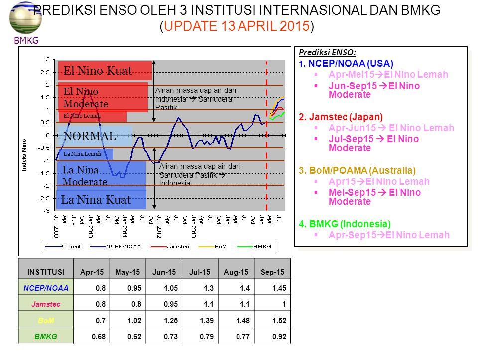 NORMAL DM (+) Kuat DM (-) Kuat Aliran massa uap air dari Indonesia ke Afrika Timur Aliran massa uap air dari Afrika Timur ke Indonesia BMKG PREDIKSI INDEKS DIPOLE MODE (UPDATE 13 APRIL 2015 PREDIKSI INDEKS DIPOLE MODE (UPDATE 13 APRIL 2015) Kesimpulan: Prediksi Indeks Dipole Mode April s/d September 2015: Normal/penambahan Curah Hujan kurang signifikan di Indonesia bagian barat.