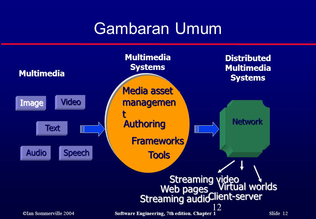 ©Ian Sommerville 2004Software Engineering, 7th edition. Chapter 1 Slide 12 Gambaran Umum 12 Image Text SpeechAudioVideo Multimedia Virtual worlds Stre