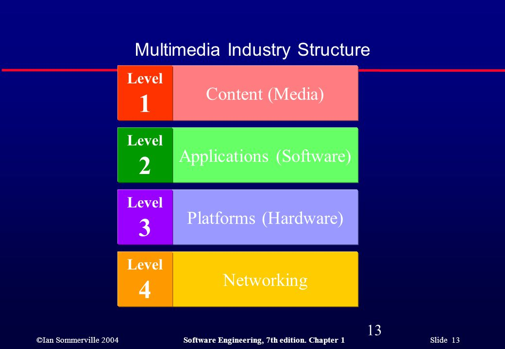 ©Ian Sommerville 2004Software Engineering, 7th edition. Chapter 1 Slide 13 13 Multimedia Industry Structure Networking Level 4 Platforms (Hardware) Le