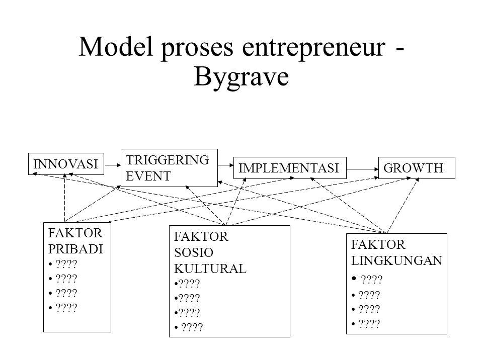 Model proses entrepreneur - Bygrave INNOVASI TRIGGERING EVENT IMPLEMENTASIGROWTH FAKTOR PRIBADI ???? FAKTOR SOSIO KULTURAL ???? FAKTOR LINGKUNGAN ????