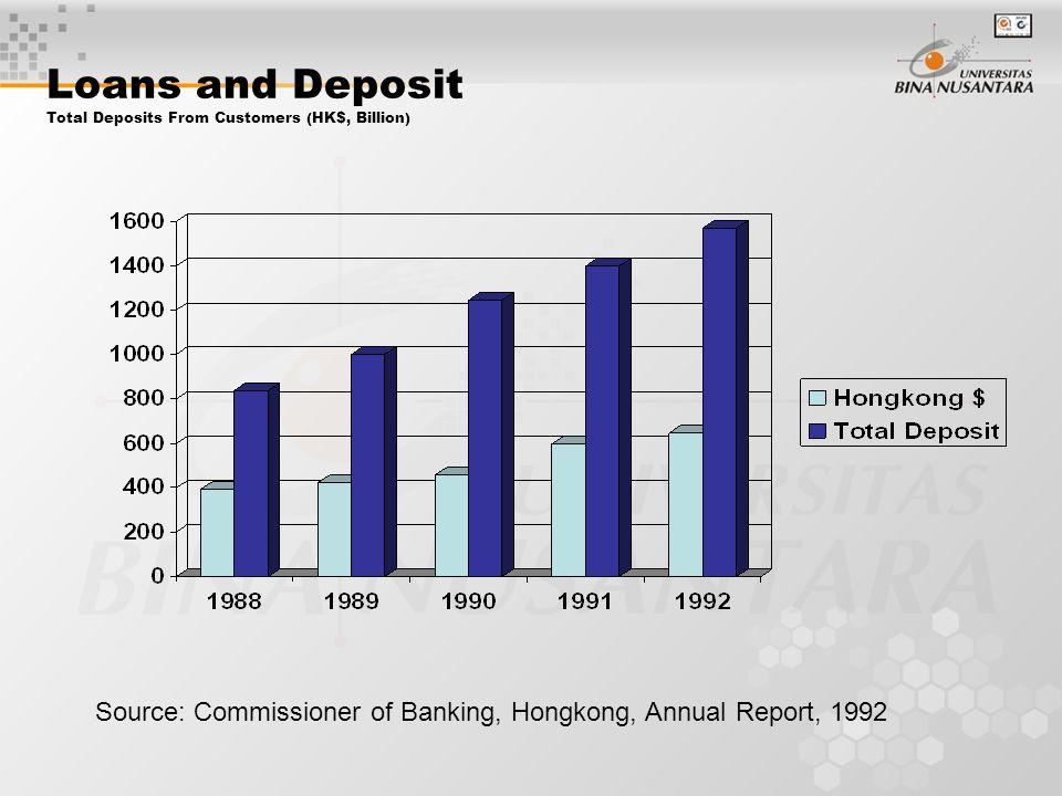 The Hongkong Bank As A Quasi-Central Bank HSBC merupakan bank pemerintah dan mempunyai peranan penting sebagai bank central di Hongkong.