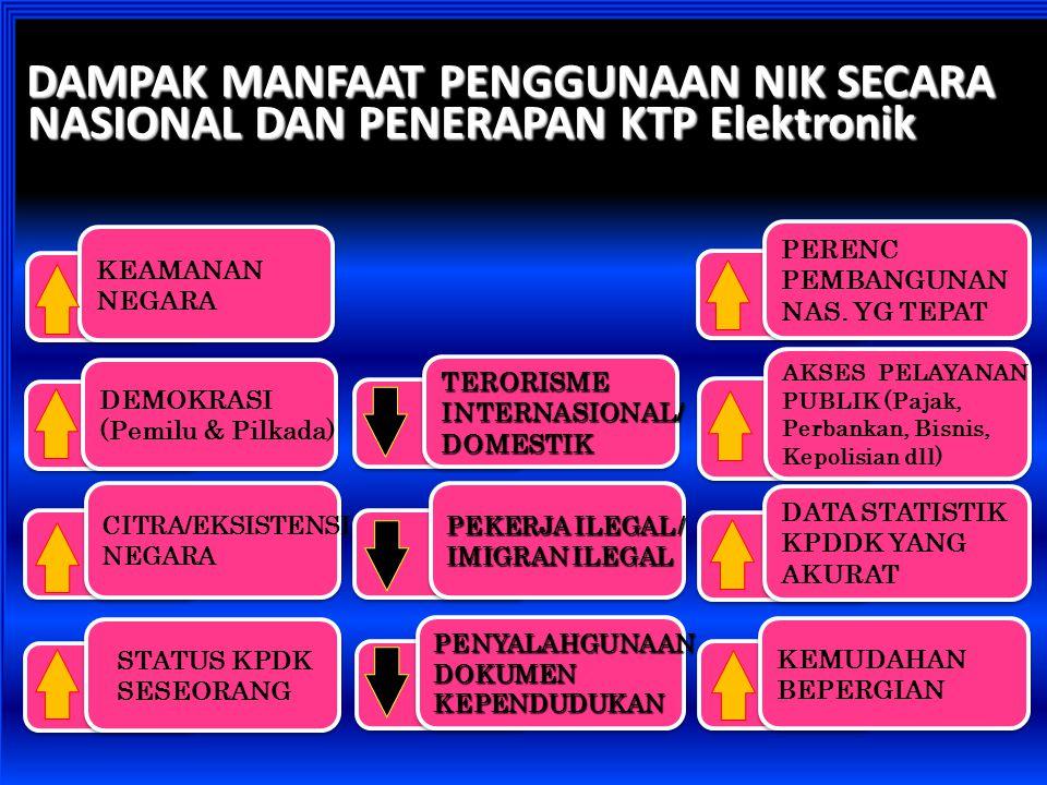 DAMPAK MANFAAT PENGGUNAAN NIK SECARA NASIONAL DAN PENERAPAN KTP Elektronik STATUS KPDK SESEORANG STATUS KPDK SESEORANG AKSES PELAYANAN PUBLIK (Pajak,