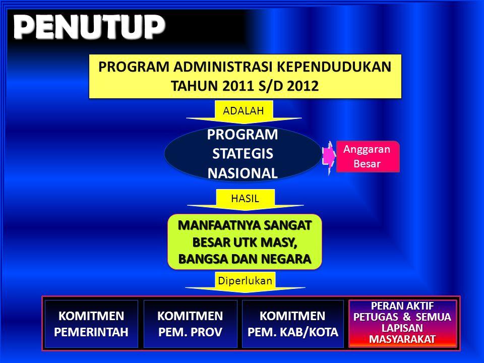 PENUTUP PROGRAM ADMINISTRASI KEPENDUDUKAN TAHUN 2011 S/D 2012 ADALAH PROGRAM STATEGIS NASIONAL Anggaran Besar MANFAATNYA SANGAT BESAR UTK MASY, BANGSA