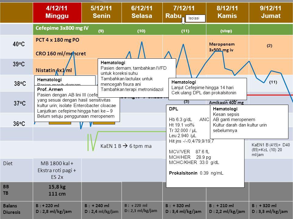 10/12/11 Sabtu 11/12/11 Minggu 12/12/11 Senin 13/12/11 Selasa 14/12/11 Rabu 15/12/11 Kamis Meropenem 3x500 mg IV Fluconazole 1x100 mg IV Amikasin 1x300 mg IV Nistatin 4x1 ml PCT 4x180 mg Lactulax 1x10 ml KaEN1 B (415)+ D40 (85)+KcL (10) 20 ml/jam AF 5%  43 ml/jam AF 5%  62,5 ml/jam DietMB 1800 kal + Ekstra roti pagi + ES 2x BB TB 15,8 kg 111 cm Balans Diuresis B : +105 ml D : 2,4ml/kg/jam B : +100 ml D : 2,1 ml/kg/jam B : + 70 ml D : 2,4 ml/kg/jam B : + 310 ml D : 3,1 ml/kg/jam B : + 180 ml D : 2,7 ml/kg/jam B : + 112 ml D : 2,4 ml/kg/jam 40 o C 38 o C 37 o C 36 o C 39 o C (4)(5)(6)(7)(8) (13)(14)(15)(16)(17) (4)(5)(6)(7)(8) BMP TC I 3 U PRC WE 100 ml TC II 3 U Nutrisi dan metabolik Dapat diberikan full TPN Oral tidak kontraindikasi TPN diberikan GIR 2 Hematologi BMP ulang DPL Hb 8.5 g/dL ANC 0 Ht 25.2 vol% Tr 5000/uL Leu 4.490 /uL MCV/VER 84.6 fL MCH/HER 28.5 pg MCHC/KHER33.7 g/dL Hit jns -/-/-/88/- Blast 12 %