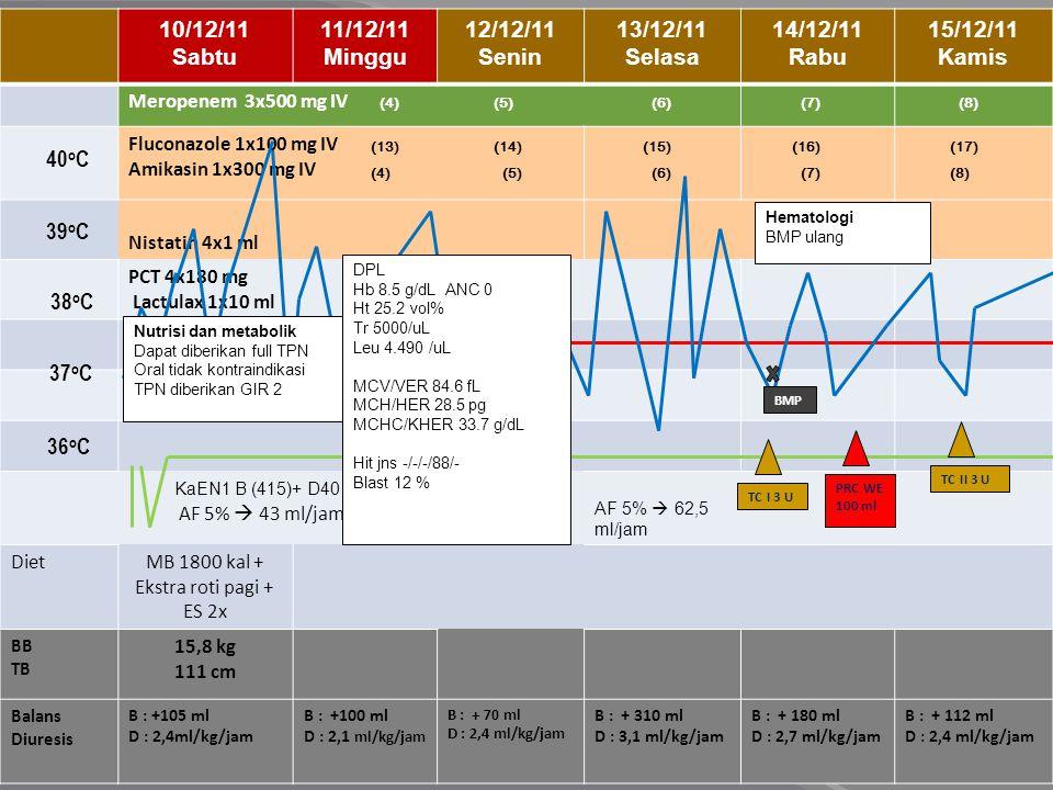 16/12/11 Jumat 17/12/11 Sabtu 18/12/11 Minggu 19/12/11 Senin 20/12/11 Selasa 21/12/11 Rabu Meropenem 3x500 mg IV (Stop) Fluconazole 1x100 mg IV (Stop) Amikasin 1x300 mg IV (Stop) Cefoperazone Sulbactam 3x800 mg IV Nistatin 4x1 ml PCT 4x180 mg Lactulax 1x10 ml Zink 1x20 mg KaEN1 B (415)+ D40 (85)+KcL (10) 20 ml/jam AF 5%  43 ml/jam AF 5%  62,5 ml/jam IL 20%  38 ml/jam DietMB 1800 kal + Ekstra roti pagi + ES 2x BB TB 15,8 kg 111 cm Balans Diuresis B : +170 ml D : 2,3ml/kg/jam B : +210 ml D : 2,4 ml/kg/jam B : - 50 ml D : 2,4 ml/kg/jam B : + 290 ml D : 3,4 ml/kg/jam B : + 105 ml D : 2,7 ml/kg/jam B : + 102 ml D : 2,2 ml/kg/jam (3)(4)(5)(6) 40 o C 38 o C 37 o C 36 o C 39 o C TC III 3 U Hematologi DPL – PCT periksa ulang setelah tranfusi TC Konsul Infeksi Kultur darah Kultur urin Infeksi Tropis Stop meropenem, amikasin dan fluconazol Berikan cefoperazone sulbactam dosis sepsis Ureum 21 mg/dL Creatinin 0,3 mg/dL SGPT (ALT) 31 U/L SGOT (AST) 54 U/L PT 14.1 Kontrol 12.1 detik APTT 44.6 detik Kontrol 33.1 detik Kultur darah Steril Kultur urin Acinetobacter sp 34.000 Bilirubin Total 0.51 mg/dL Bilirubin Direk 0.15 mg/dL Bilirubin Indirek 0.36 mg/dL Albumin 4.47g/dL Infeksi Tropis Stop meropenem, amikasin dan fluconazol Berikan cefoperazone sulbactam dosis sepsis Hematologi Tranfusi PRC target Hb 12 Pertimbangkan amphotericin B Ambil hasil BMP Infeksi Tropis Teruskan pemberian cefoperazone sulbactam dan amikasin klinis pasien masih baik Pemberian anti jamur menunggu respon antibiotik Hematologi Terapi lanjut Pemberian lipid tergantung divisi nutrisi dan metabolik Nutrisi dan metabolic Lipid tetap diberikan untuk mencegah catabolic state agar target kalori terpenuhi, walau tanpa tranfusi trombosit serial BMP Gambaran Relaps