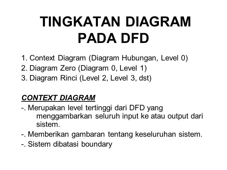 TINGKATAN DIAGRAM PADA DFD 1.Context Diagram (Diagram Hubungan, Level 0) 2.