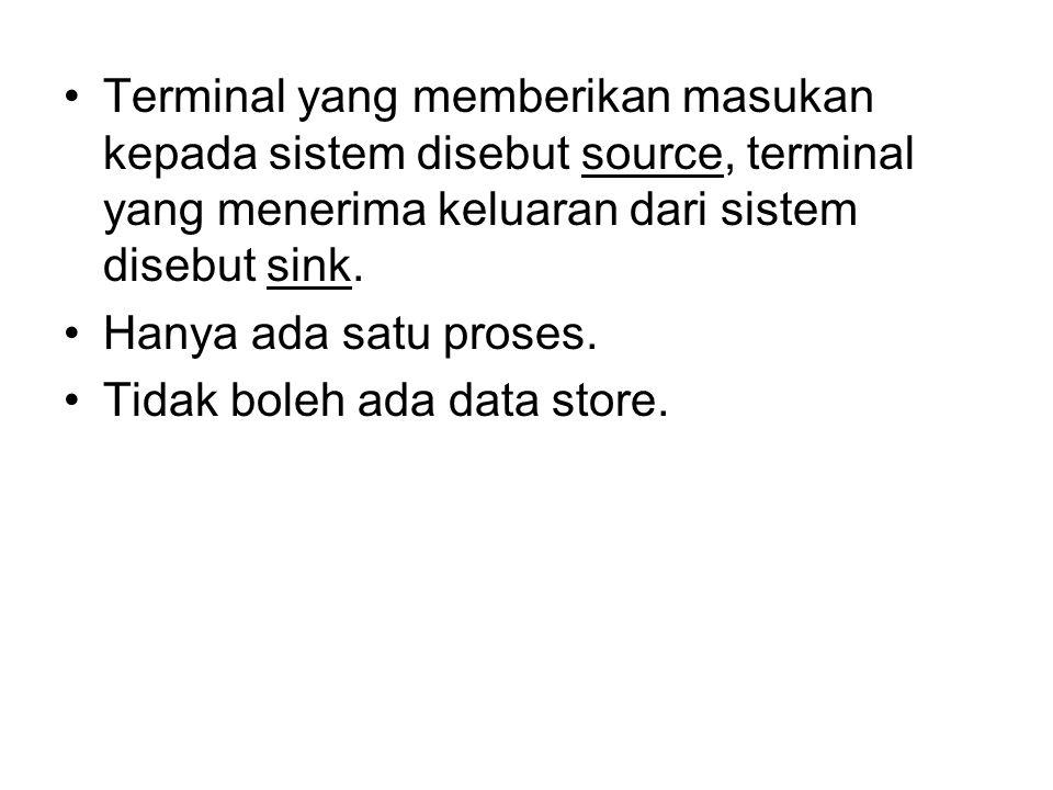 Terminal yang memberikan masukan kepada sistem disebut source, terminal yang menerima keluaran dari sistem disebut sink.