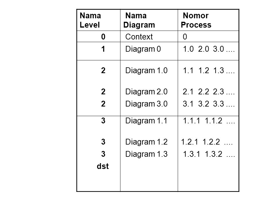 Nama Level Nama Diagram Nomor Process 0 Context 0 1 Diagram 0 1.0 2.0 3.0....