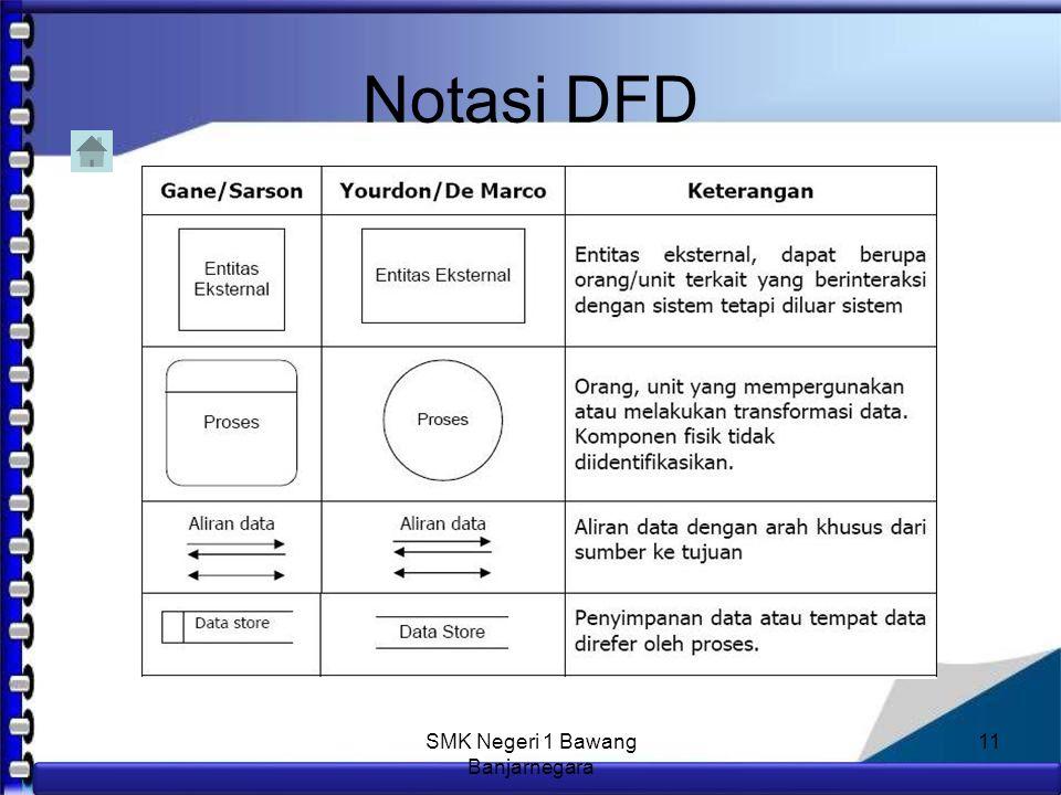 Anim Hadi Susanto 08563559009 Komponen Alur DFD 3.