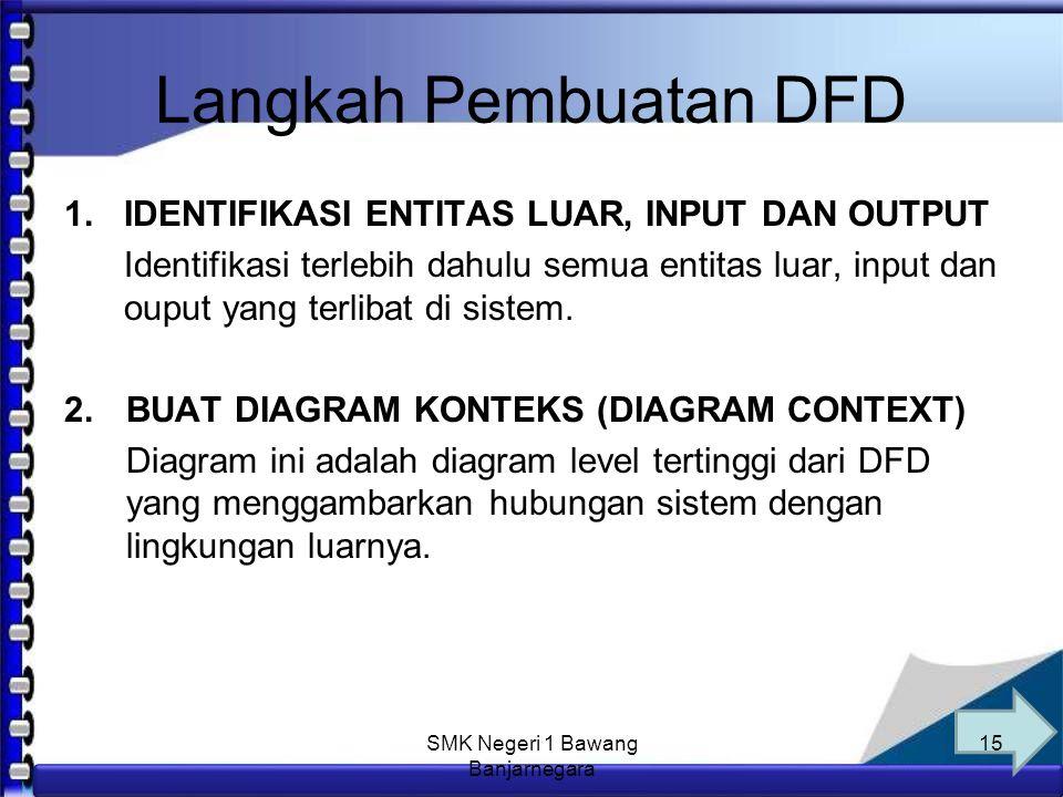 Anim Hadi Susanto 08563559009 Syarat Pembuatan DFD 1.Pemberian nama untuk tiap komponen DFD 2.Pemberian nomor pada komponen proses 3.Penggambaran DFD sesering mungkin agar enak dilihat 4.Penghindaran penggambaran DFD yang rumit 5.Pemastian DFD yang dibentuk itu konsiten secara logika 14 SMK Negeri 1 Bawang Banjarnegara