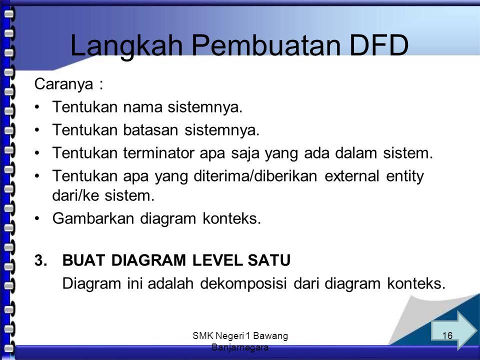 Anim Hadi Susanto 08563559009 Langkah Pembuatan DFD 1.IDENTIFIKASI ENTITAS LUAR, INPUT DAN OUTPUT Identifikasi terlebih dahulu semua entitas luar, input dan ouput yang terlibat di sistem.
