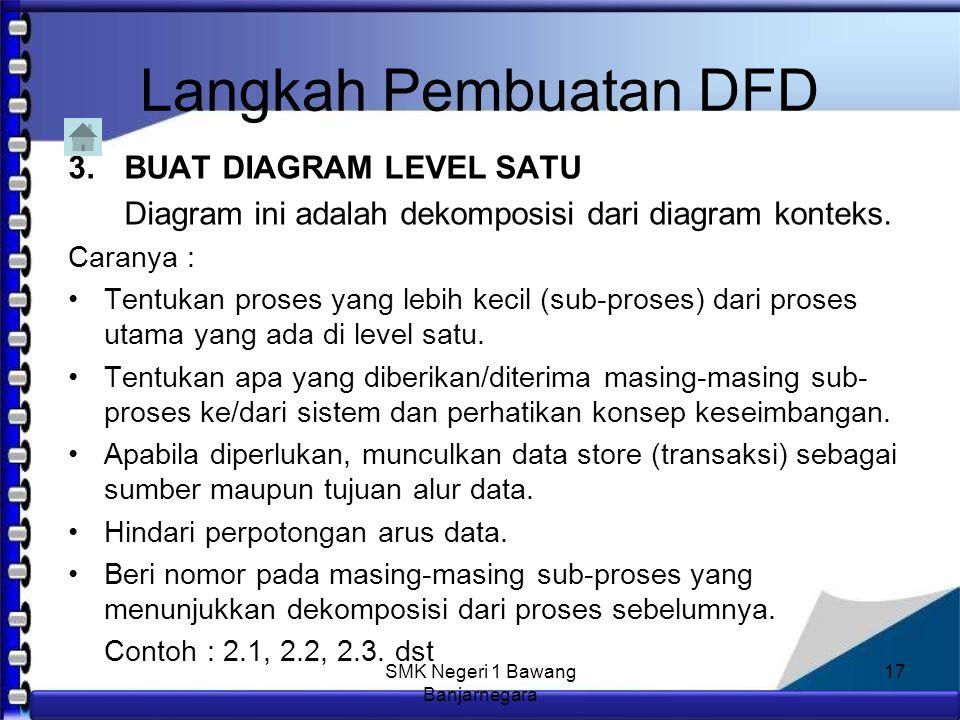Anim Hadi Susanto 08563559009 Langkah Pembuatan DFD Caranya : Tentukan nama sistemnya.