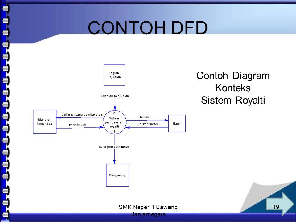 Anim Hadi Susanto 08563559009 Langkah Pembuatan DFD Caranya : Tentukan proses yang lebih kecil (sub-proses) dari proses utama yang ada di level konteks.