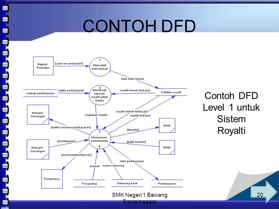 Anim Hadi Susanto 08563559009 CONTOH DFD Contoh Diagram Konteks Sistem Royalti 19 SMK Negeri 1 Bawang Banjarnegara