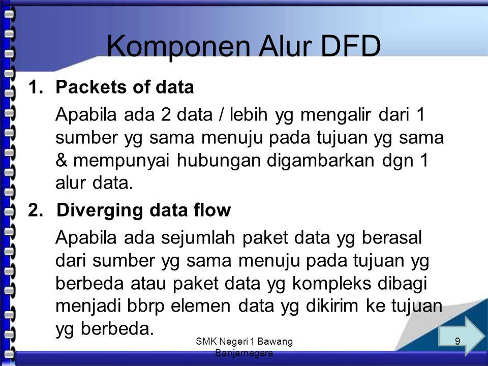 Anim Hadi Susanto 08563559009 Macam-macam DFD 1.Diagram Alur Data Fisik (DADF) Diagram Alur Data Fisik (DADF) harus memuat : Proses manual.