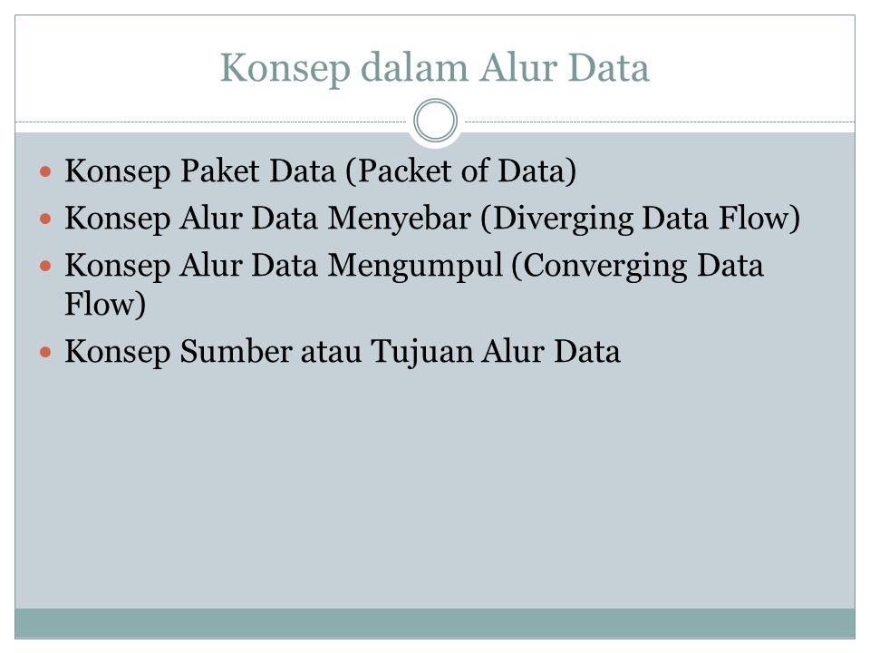 Konsep dalam Alur Data Konsep Paket Data (Packet of Data) Konsep Alur Data Menyebar (Diverging Data Flow) Konsep Alur Data Mengumpul (Converging Data