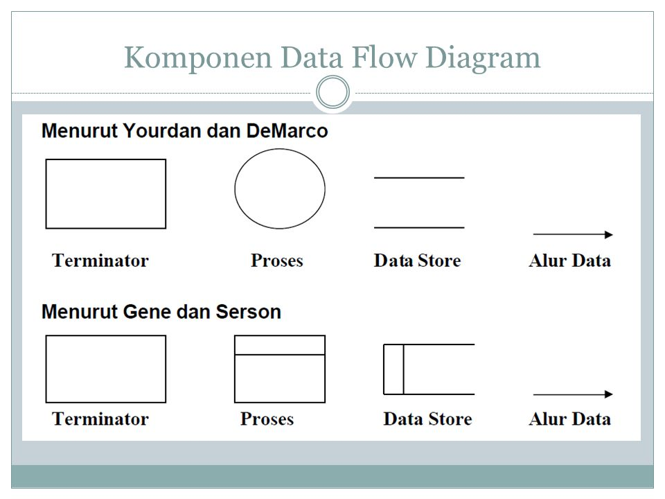 Komponen Data Flow Diagram