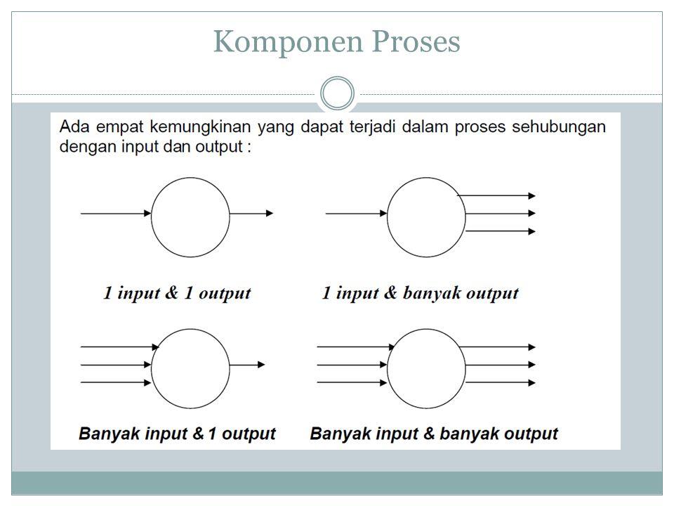 Komponen Proses