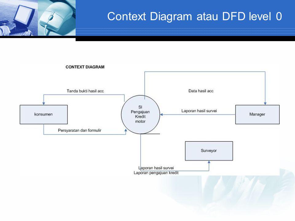 Context Diagram atau DFD level 0